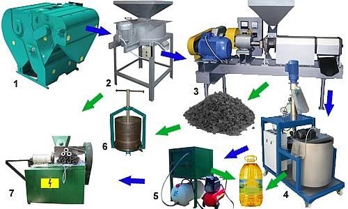 Маргарита оборудование для производства подсолнечного масла промышленный налога